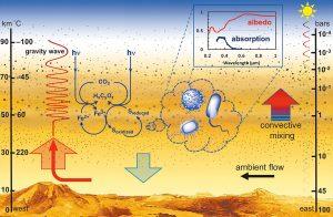 Microbes in Venus' atmosphere.