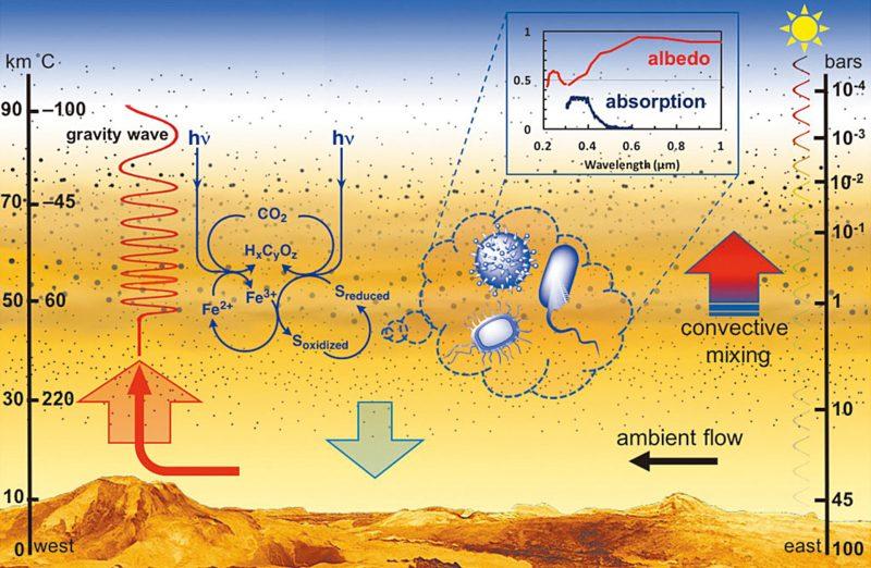 Diagram of many heat exchange possibilities in Venus atmosphere.