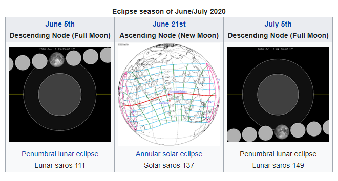 Diagrams of lunar eclipses and map of the world with solar eclipse path.