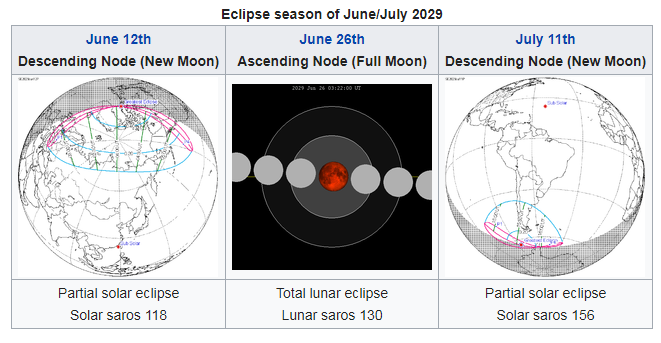 Two maps of world with eclipse paths and diagram of lunar eclipse.