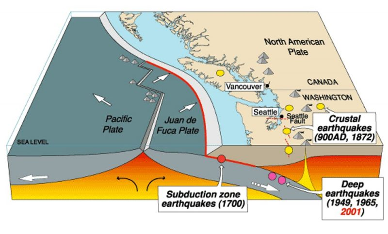 Diagram of US Pacific Northwest coast with tectonic plate features and earthquake locations.