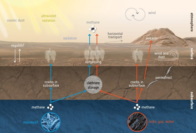 Cutaway view of underground sources with arrows showing methane flowing from ground to surface.
