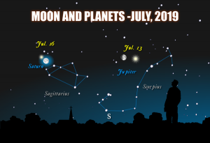 Chart showing the moon, Jupiter and Saturn in front of the constellations Scorpius and Sagittarius, July, 2019.