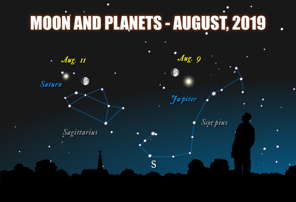 Chart showing the moon, Jupiter and Saturn in front of the constellations Scorpius and Sagittarius, August, 2019.