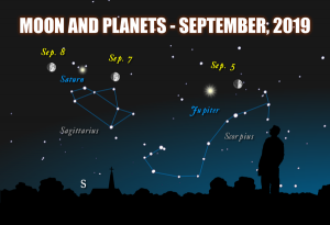 Chart showing the moon, Jupiter and Saturn in front of the constellations Scorpius and Sagittarius, September, 2019.