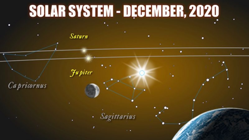 Crescent Earth, distant crescent moon, Jupiter and Saturn close together with their orbits.
