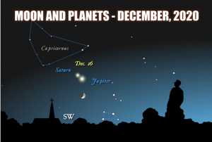 An Earthbound perspective showing an earthly vantagepoint on the moon, Jupiter and Saturn in December, 2020; Jupiter and Saturn appear close together.