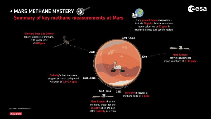 Diagram of Mars showing spacecraft with their methane measurement dates and amounts.