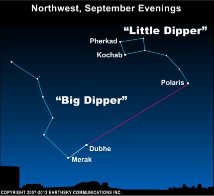 Star chart showing Big Dipper and Polaris.
