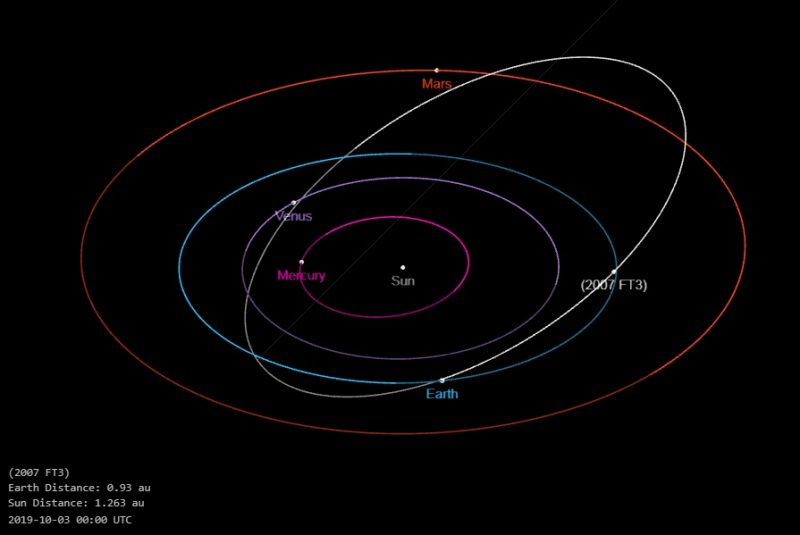 Diagram of solar system with long elliptical orbit at an angle to the other orbits.