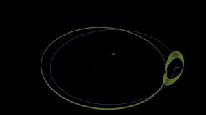 Orbit of a co-orbital object around Earth.