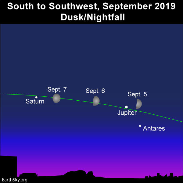 Chart: Line of ecliptic. Waxing moon on September 5, 6 and 7. Jupiter, Saturn, Antares in twilight.
