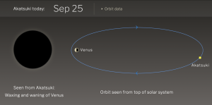 Graphic showing whereabouts of Akatsuki spacecraft in orbit.