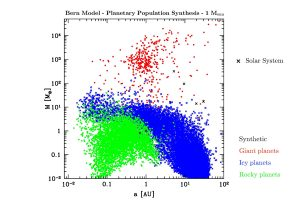 Color-coded graph of planetary population.