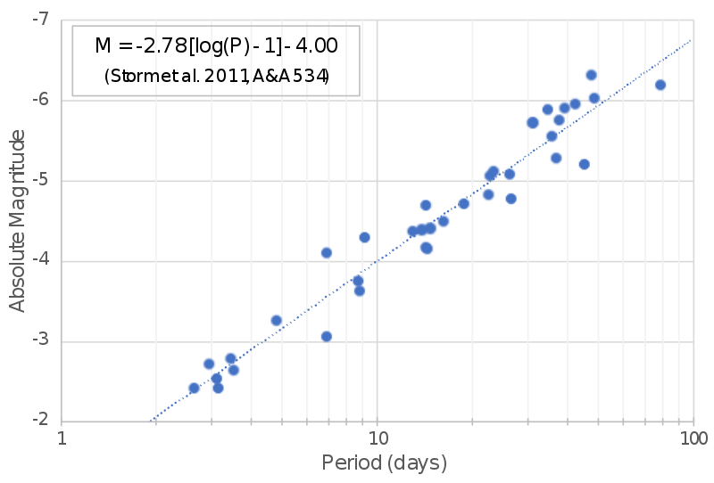 A plot with blue dots, each representing a star, with intrinsic brightness on the y-axis and pulsation period on the x-axis. The dots lie on a diagonal, showing a linear relationship between intrinsic brightness and pulsation period.