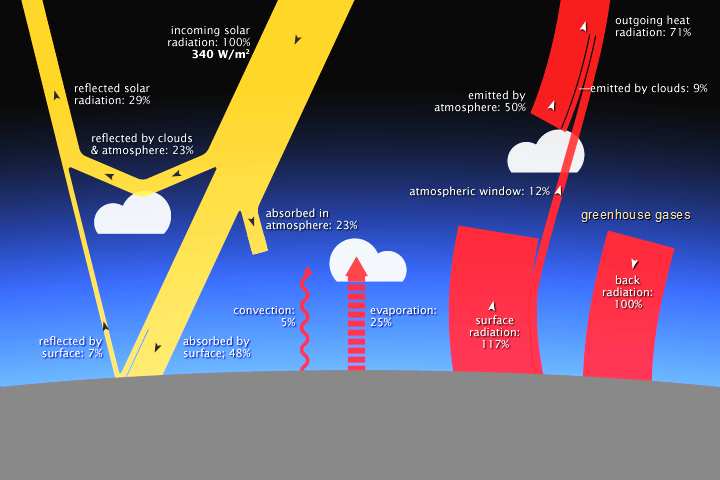 Diagram with yellow lines of incoming sunlight and red lines of heat rising from surface.