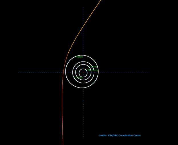 Diagram of solar system with long, curved yellow line passing through it.