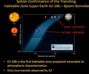 Super-Earth in habitable zone.