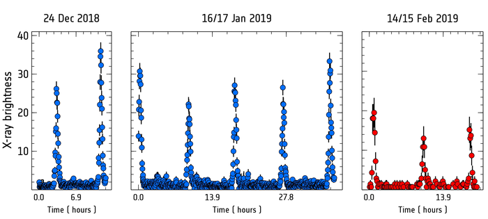 Three graphs with evenly spaced spikes with periodicity of less than a day.