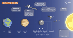 ESA graphic showing BepiColombo's flybys on its way to Mercury.