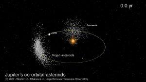 Groups of asteroids near Jupiter.
