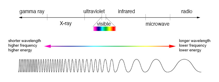Diagram of light spectrum from gamma rays through visible light to radio waves.
