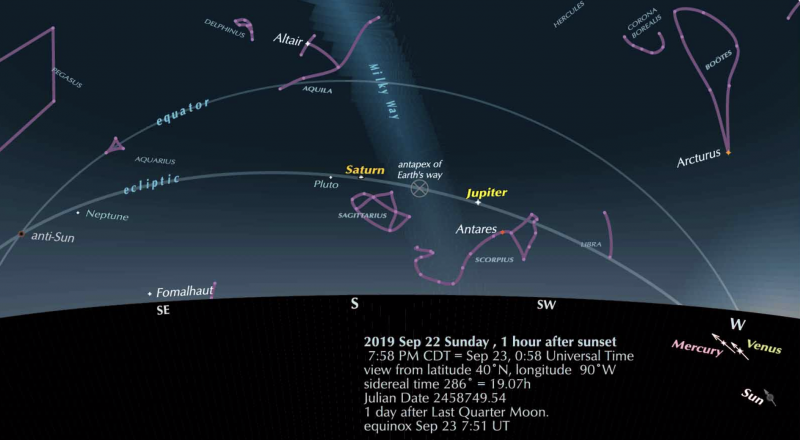 Sky chart generally southward showwing constellations, stars, planets, ecliptic, Milky Way.