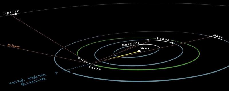 Diagram of solar system orbits.