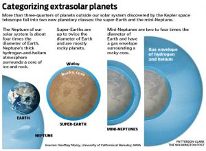 Earth, super-Earth and mini-Neptune.
