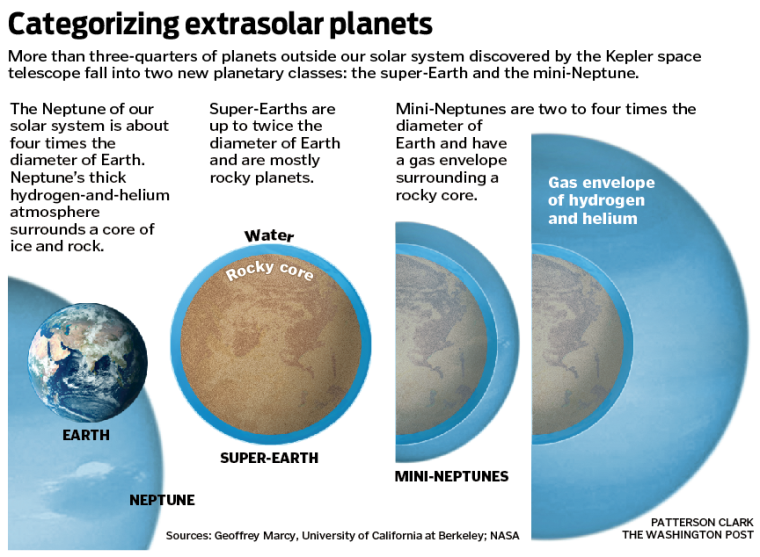 Earth, super-earth and mini-Neptunes show depth of water and gas envelopes.