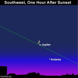 Moon pairs up with Jupiter at dusk.