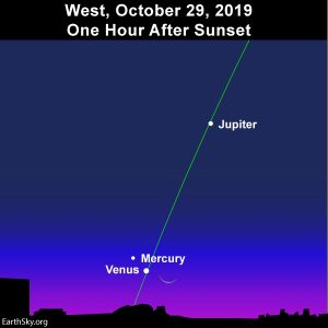 The slender crescent moon joins up with the planets Venus and Mercury.