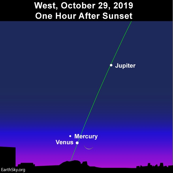 Steep ecliptic line. Slender crescent moon joins up with Venus and Mercury, with Jupiter above.