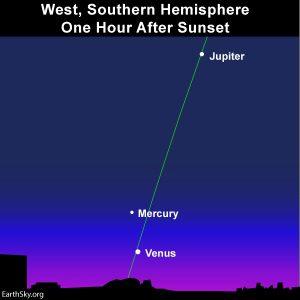 Planets at dusk at soutrhern temperate latitudes.