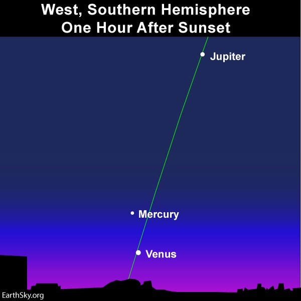 Nearly vertical green ecliptic line with dots for Mercury, above, and Venus, below, near the horizon.