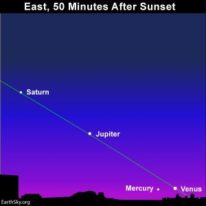 Four planets in the evening sky.