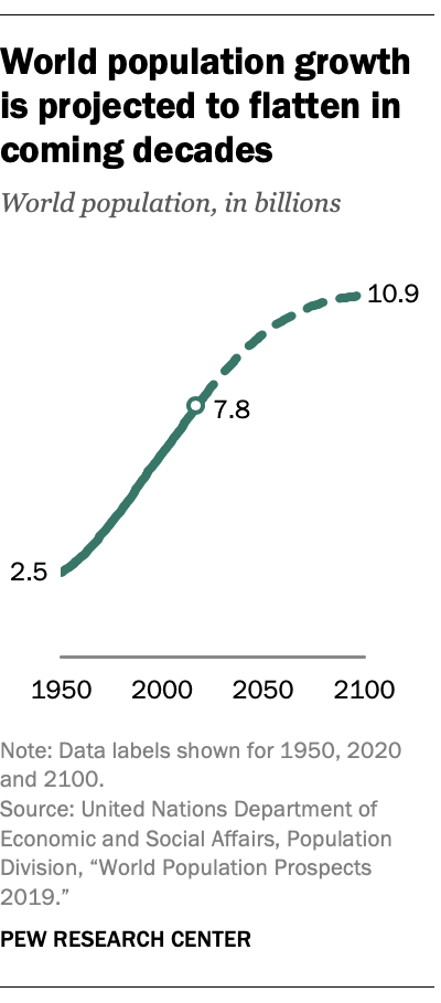 Graph showing a flattening of human population growth around 2100.