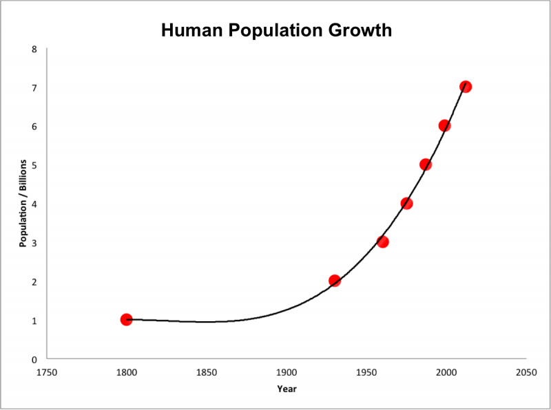 Chart showing a steep rise in human population, beginning around mid-20th century.