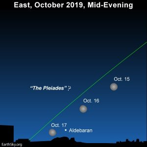The moon swings close to the Pleiades star cluster and the star Aldebaran.