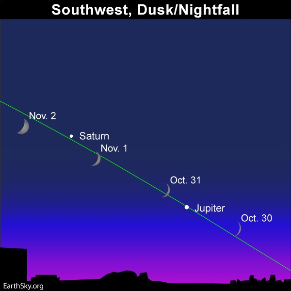 Size and positions of young moon over several days with Jupiter and Saturn at dusk.