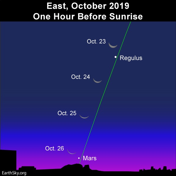 Nearly vertical ecliptic line. Positions of thin crescent moon over several days. Regulus and Mars.