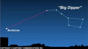 Star chart showing relationship between star Arcturus and Big Dipper.