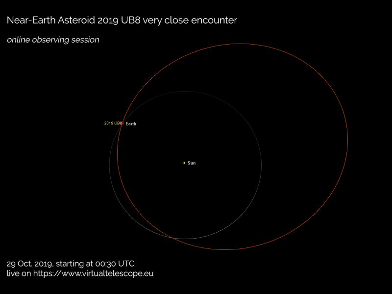 Diagram showing orbit of Earth with orbit of 2019 UB8 crossing it.