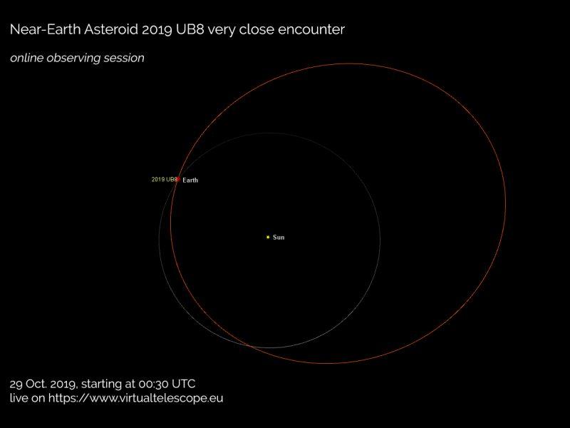 Diagram showing orbit of Earth with orbit of 2019 UB8 crossing it.