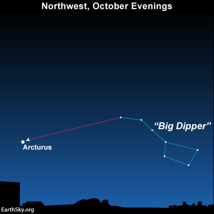 Star chart showing relationship of Arcturus and Big Dipper.