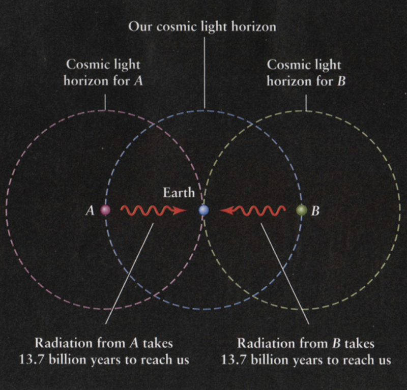 Three overlapping circles with Earth in the center one and a photon in each of the others.