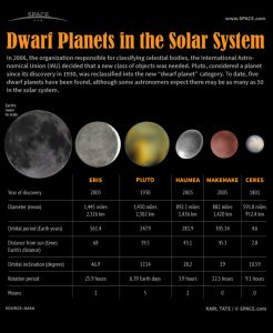 Five dwarf planets and the moon, with descriptive text.