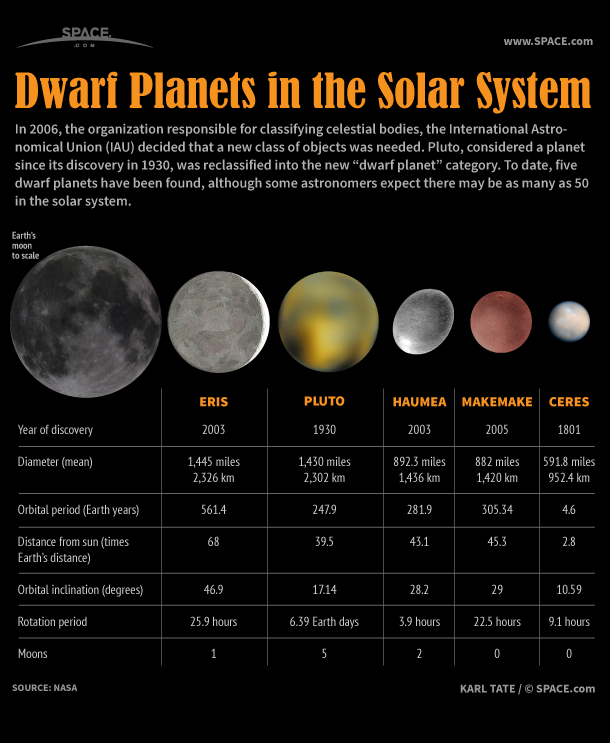 Poster with 5 dwarf planets side by side with the moon, with descriptive text.