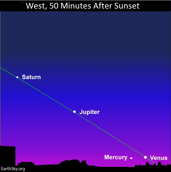 Evening planets after sunset.