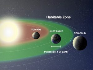 Three planets and green habitable zone around a star.